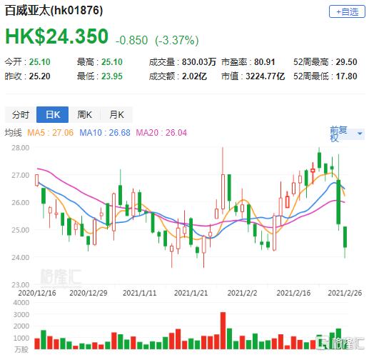 大行评级 | 瑞银:维持百威亚太(1876.HK)沽售评级 降目标价至22.36港元