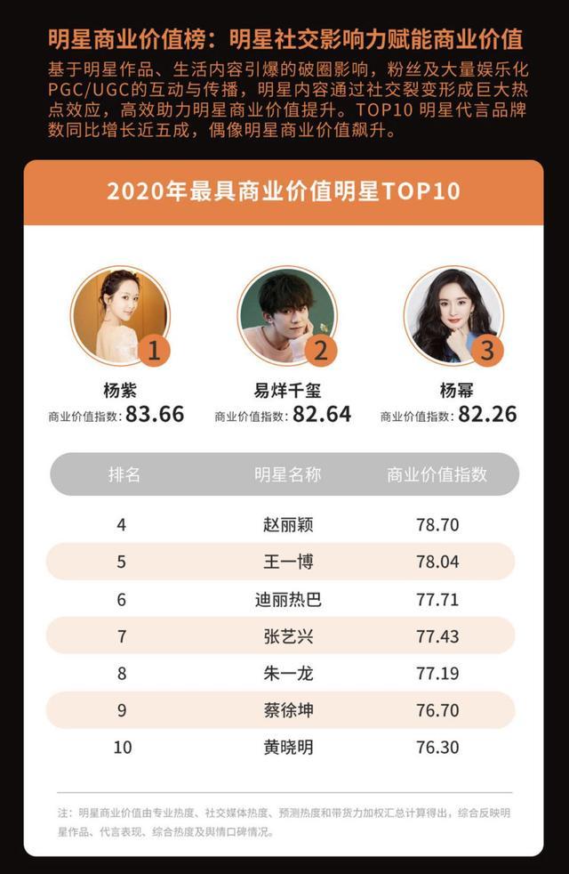 020微博娱乐白皮书发布!蔡徐坤虞书欣居选秀明星热度榜前二