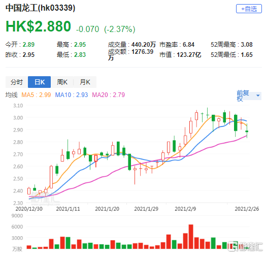 大行评级 | 瑞银:上调中国龙工(3339.HK)今明两年盈利预测 升目标价至2.9港元