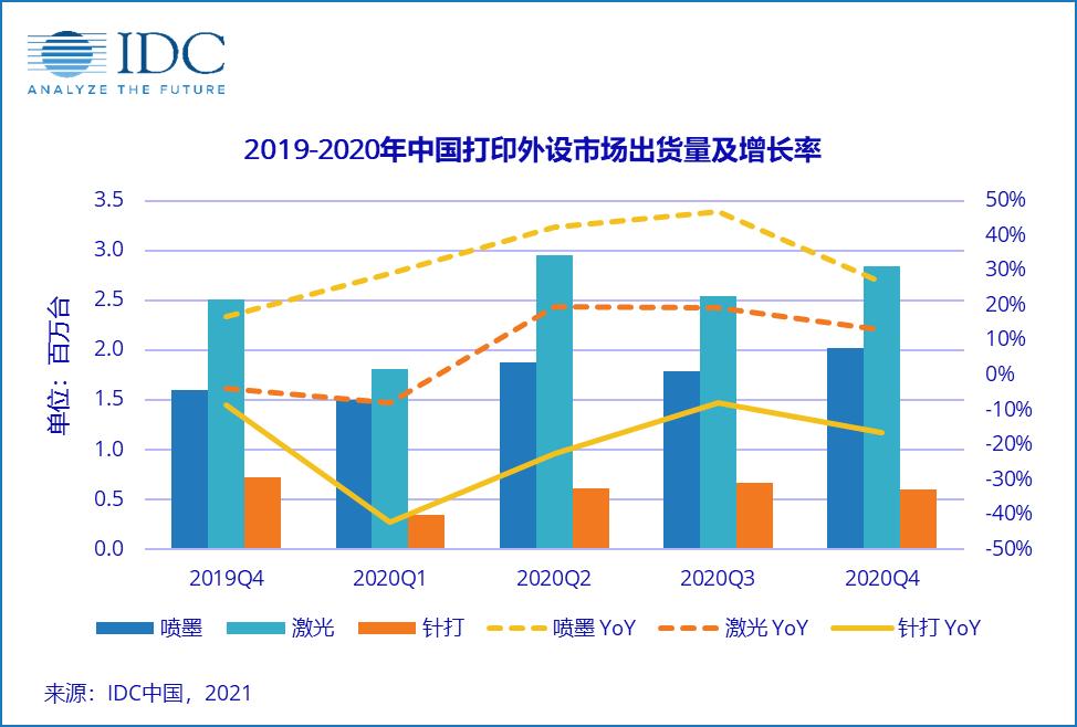 分析机构:2020Q4中国打印设备出货量达546.3万台 同比增长13.2%