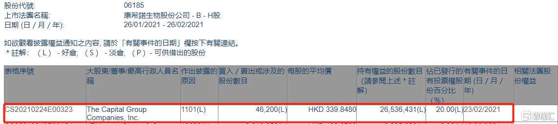康希诺生物-B(06185.HK)获美国资本集团增持4.62万股