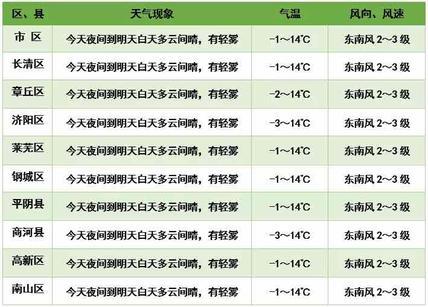 周末两天济南最高温14℃左右,周日还有雨