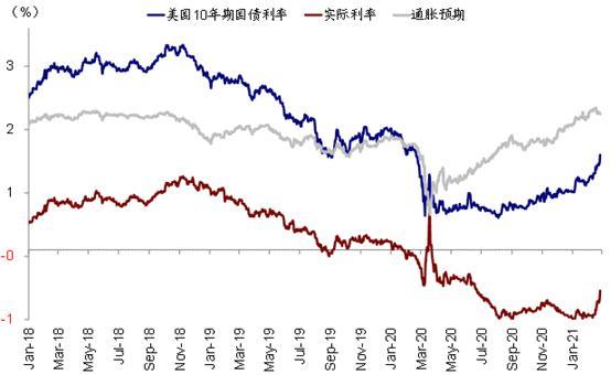 富途研选 | 美债利率上行杀估值 美股还要跌多少?