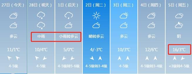 威海下周最高温16℃