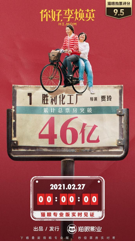 《你好,李焕英》成为中国电影市场第四部观影人次破亿影片,总票房已破46亿元