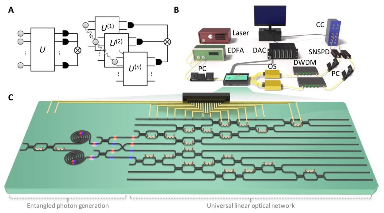 国防科技大学研制成功新型可编程光量子计算芯片