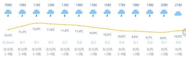 上海今日阴有小雨 最高温12度 冷暖空气轮番登场 不是降水就是降温