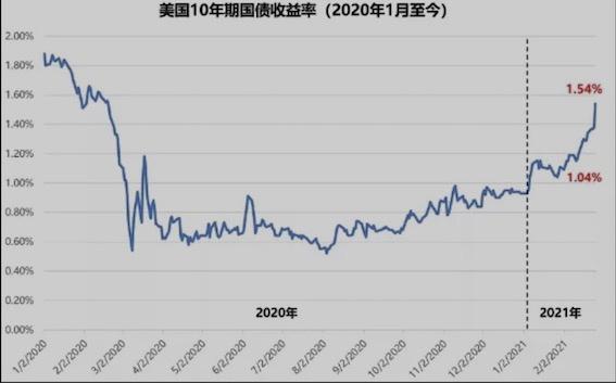 """美债收益率飙升冲击波:会否刺破""""资产泡沫""""?"""