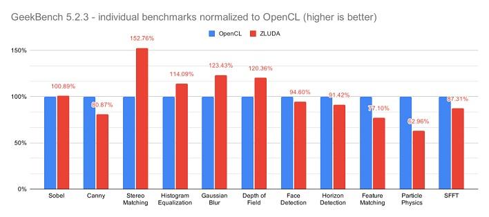 英特尔核显利用插件可开启 CUDA 加速,跑分单项提升 52%
