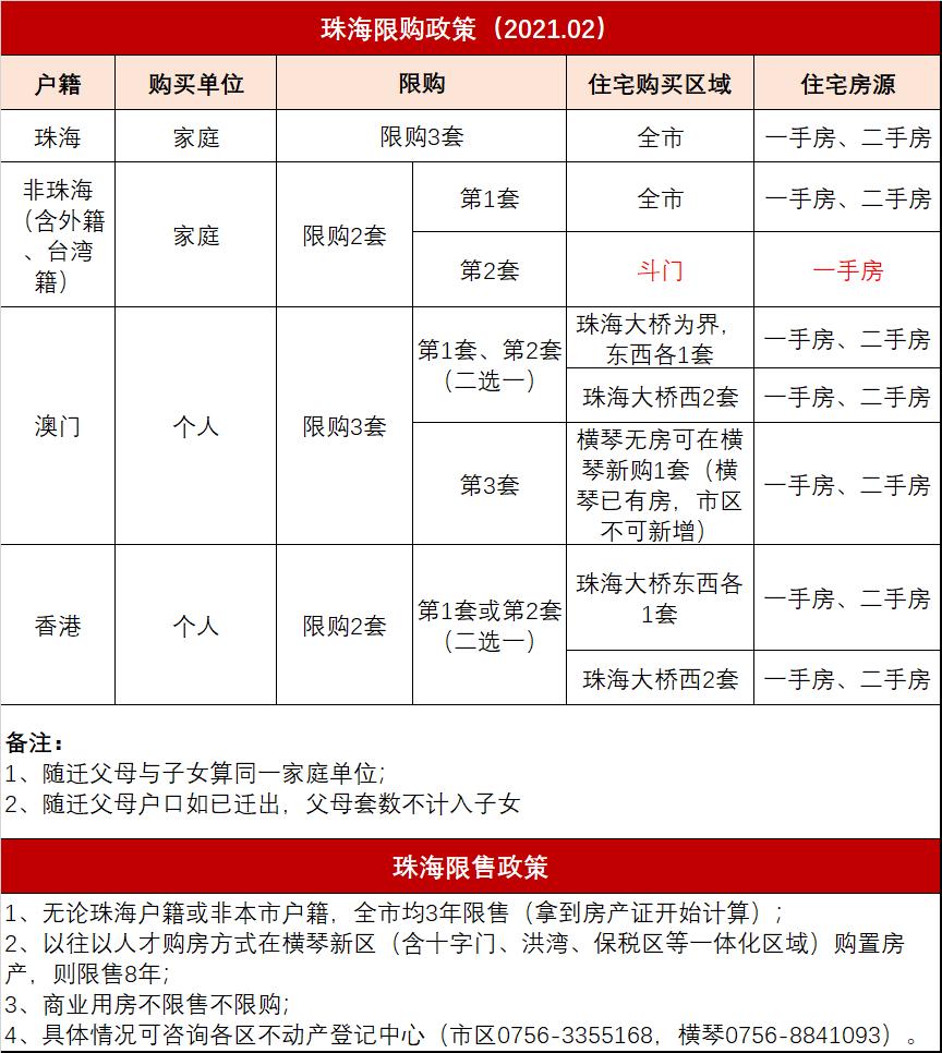 2021年珠海购房指南收藏版.pdf
