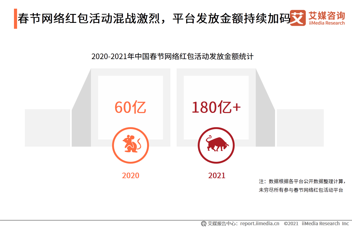 """2021年各大平台春节""""网络红包""""活动重点方向及热度对比"""