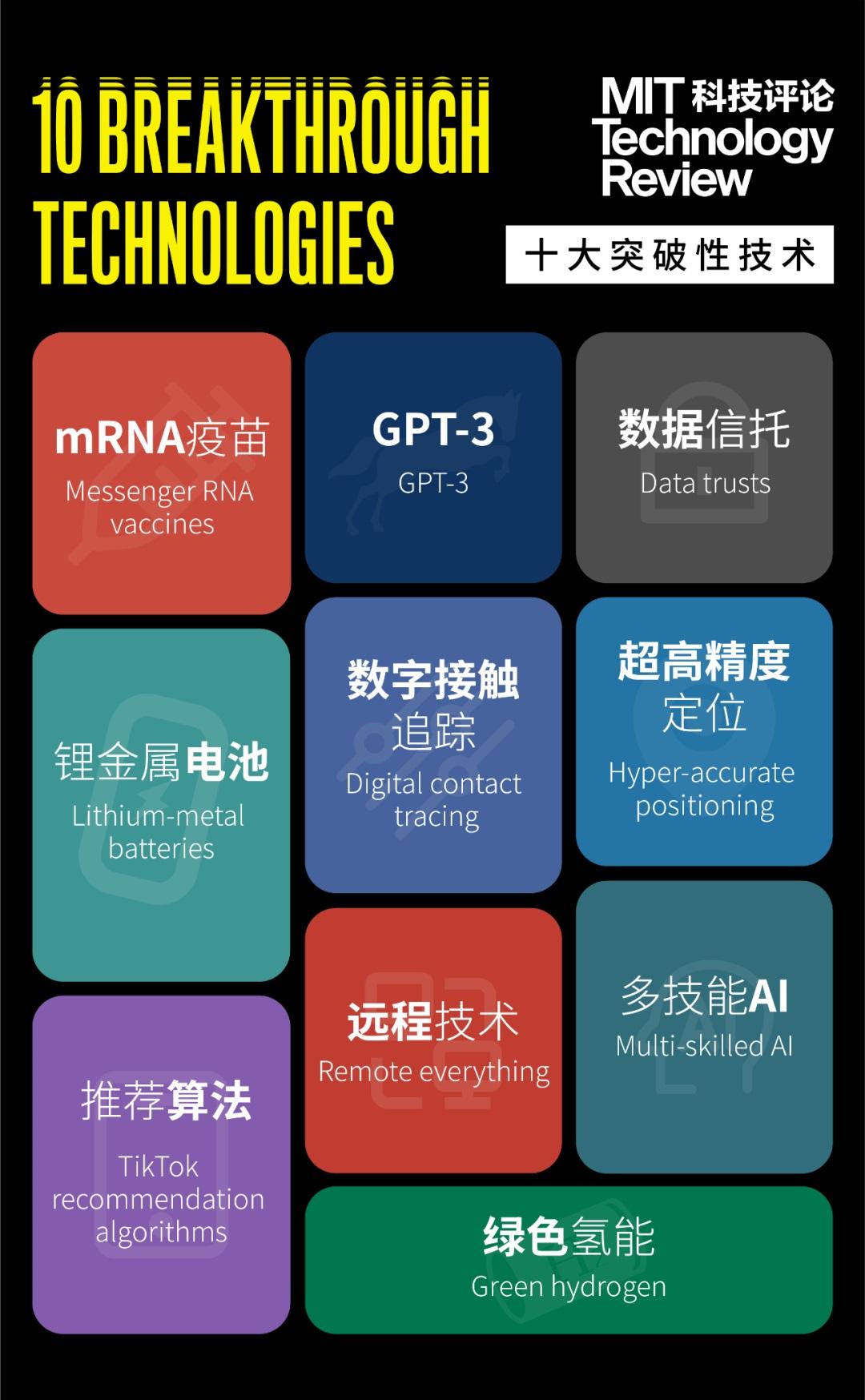2021 年 MIT 全球十大突破性技术:Tiktok 推荐算法等上榜