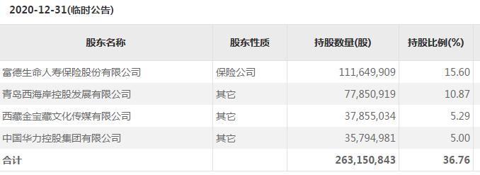 变更审计机构遭反对 北京文化财务造假风波后遗症?