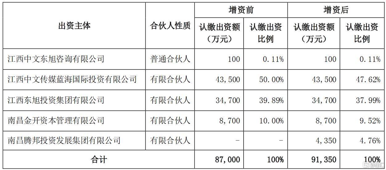 全通教育(300359.SZ):中文旭顺于近期实施完成增资事项