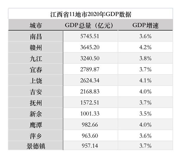 2019年江西省经济总量排名_江西省中学排名