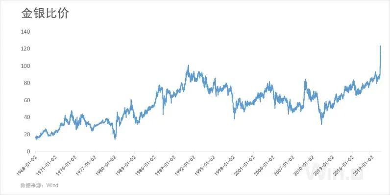 白银创近8年新高 芝商所将保证金紧急上调18%