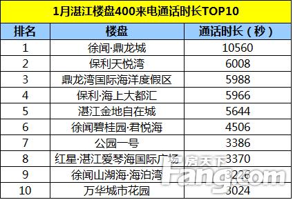 2021年湛江gdp_广东2021年前7月财政收入:湛江、云浮高增长,汕头、梅州低迷
