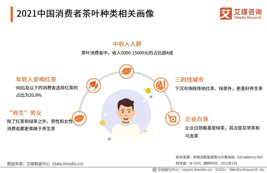 2021中国消费者茶叶种类相关画像及消费行为分析