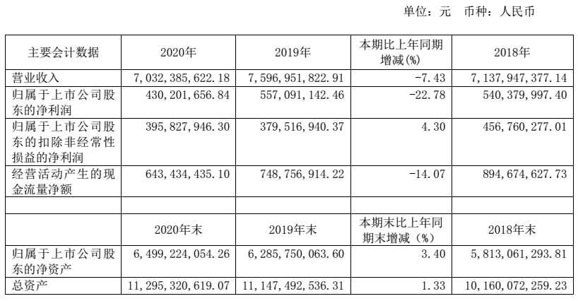 换帅后首份年报净利降逾两成 上海家化提前闪崩跌停