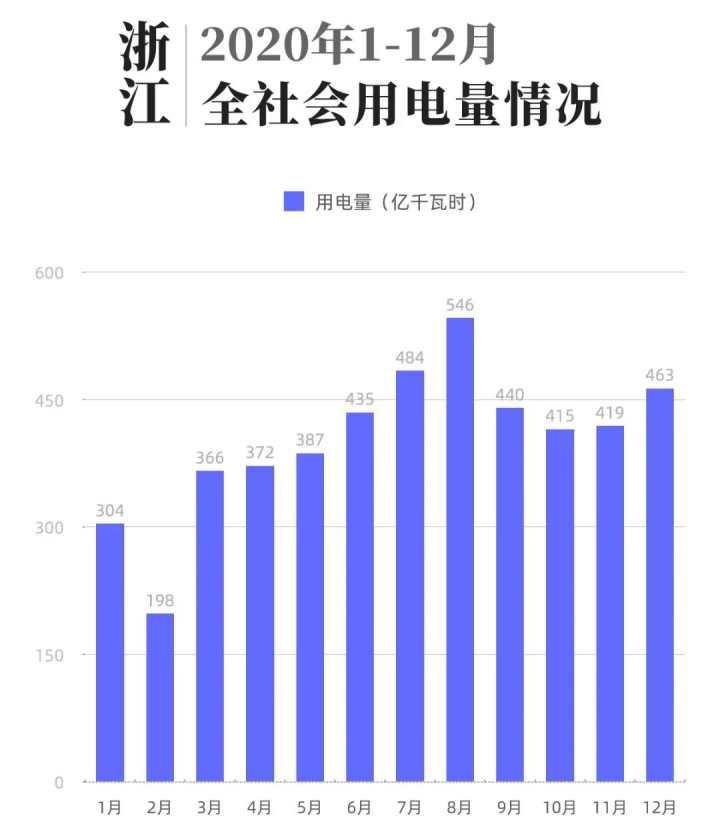 浙江去年全社会用电量4830亿千瓦时,宁波超过杭州居第一图片
