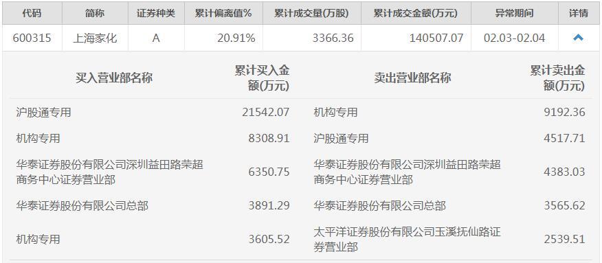 突遭跌停后反转:上海家化连续两日涨停 主力资金大举扫货