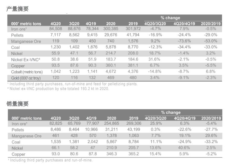 淡水河谷产量不及预期,铁矿石期货价格连跌9日后大涨