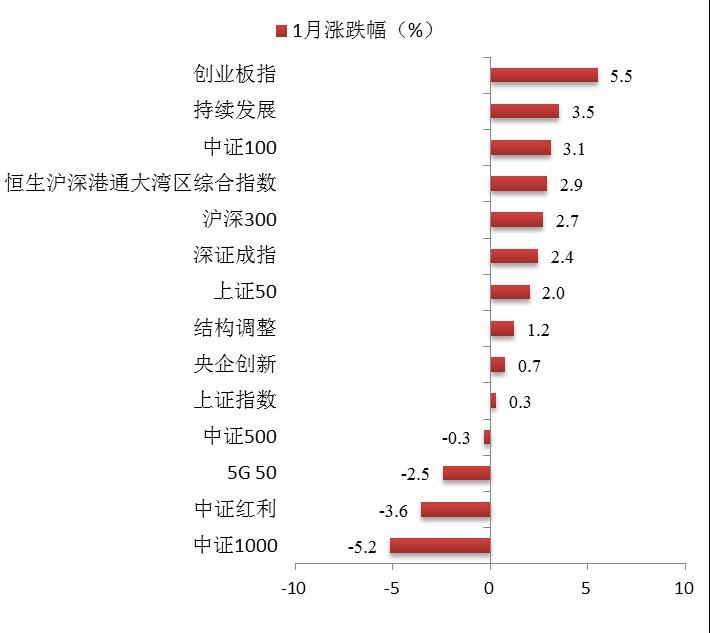 博时指慧家 | 主要市场指数1月数据报告