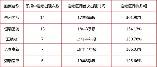 2年3只基金翻倍 泰达宏利吴华是怎么做到的?
