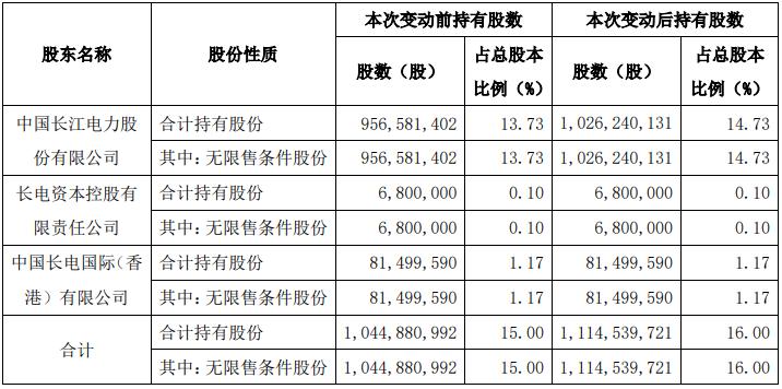 持续加码:长江电力再度增持国投电力 持股比例增至16%