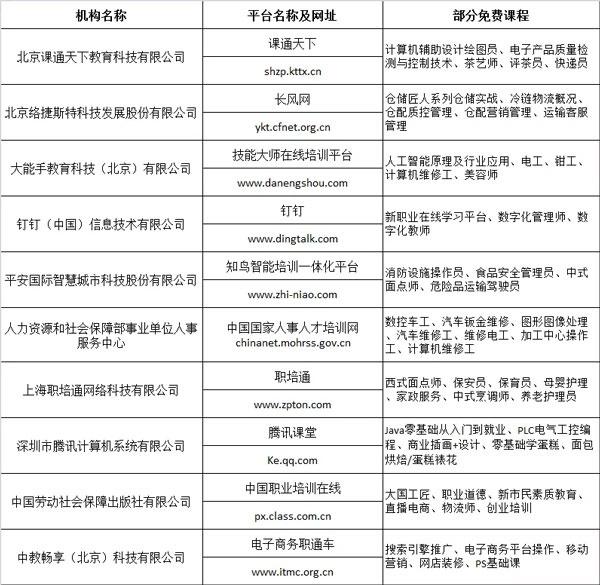 """春节宅家学门技能怎么样?上海市人力资源和社会保障局送""""技能大礼包""""来了图片"""
