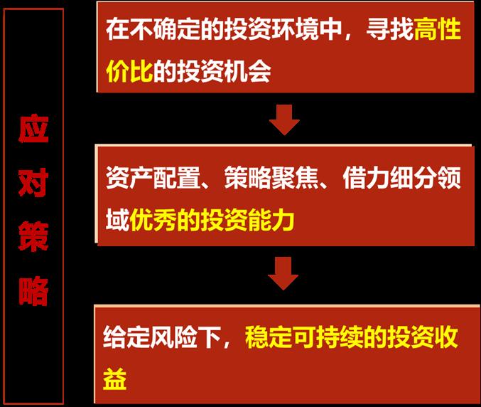 博时资本总经理陈喆:乌卡时代下的财富管理应对之道