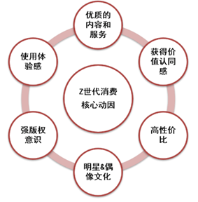 大成研究 | 探索Z世代的精神家园