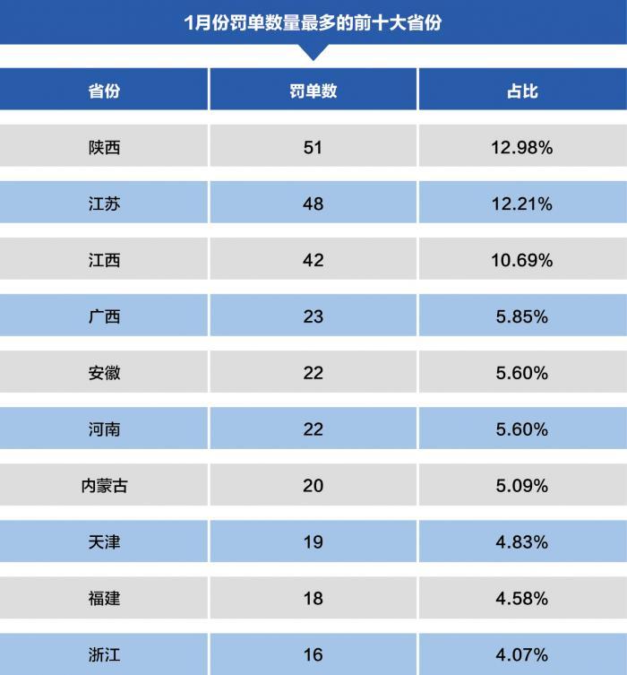 1月银行业罚单全景报告:工行累计被罚金额最多