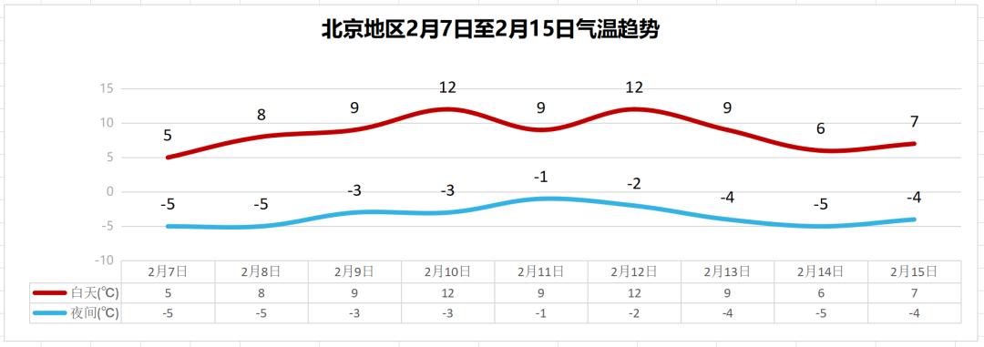 今天北京最高气温16.4℃!今晚有零星小雪或雨夹雪图片