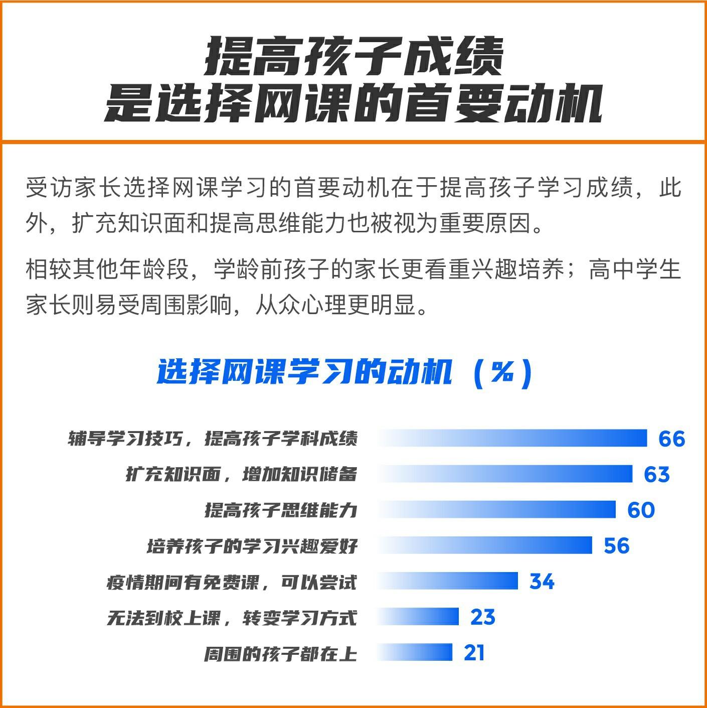 《2020年中国K12网课发展洞察报告》发布:提高学习效率是00后上网课的核心需求图1