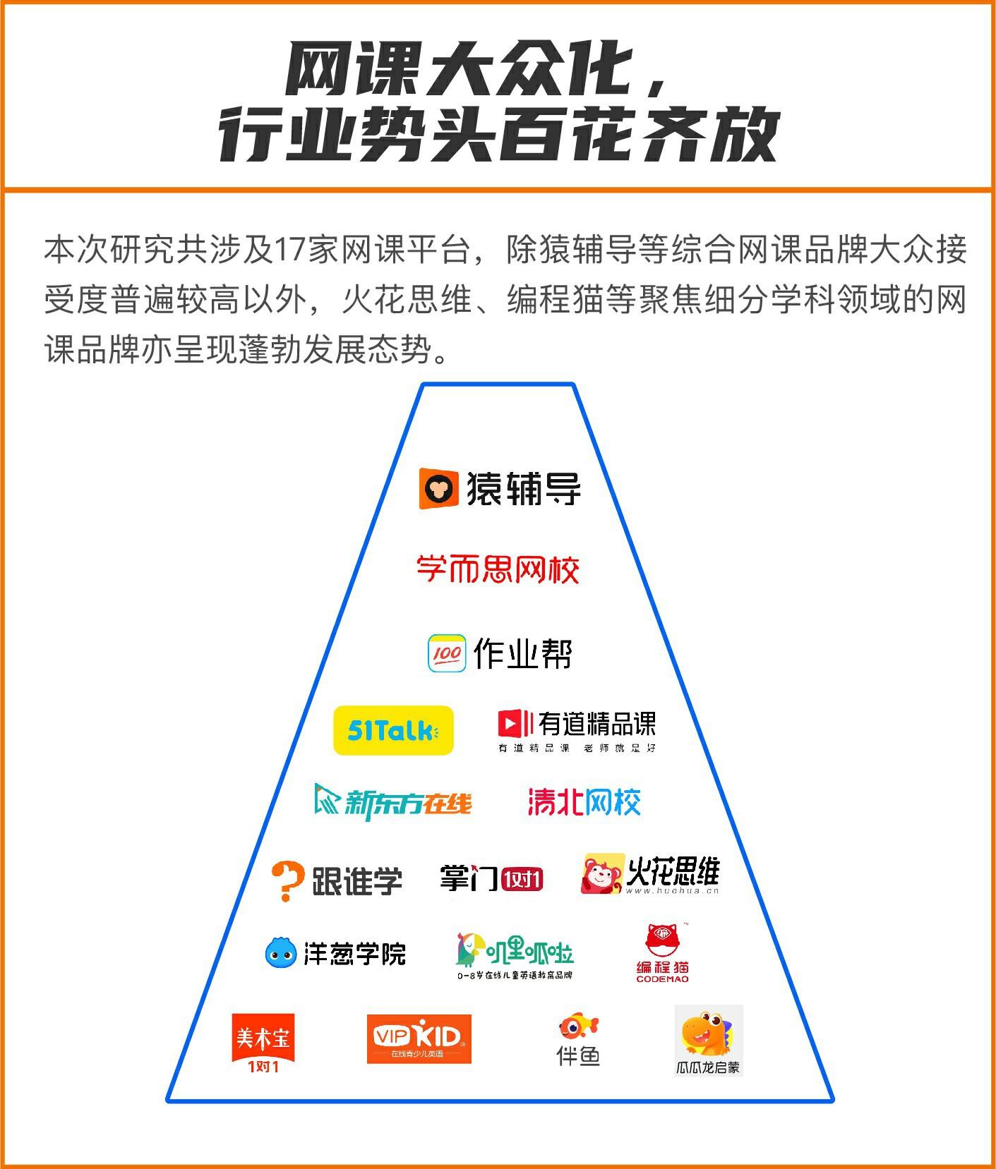 《2020年中国K12网课发展洞察报告》发布:提高学习效率是00后上网课的核心需求图2
