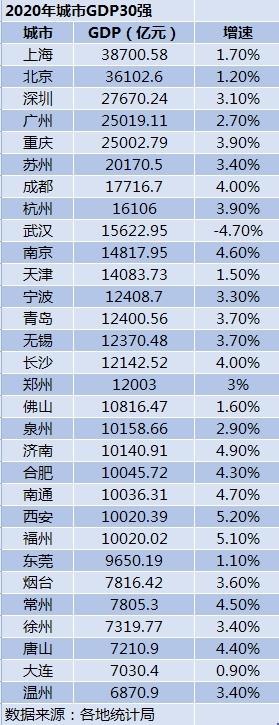2020年城市GDP30强:23城超万亿 西安增速第一图片