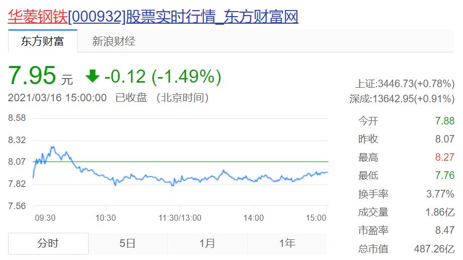 """机构""""踏破""""华菱钢铁门槛:2月至今股价大涨近7成"""