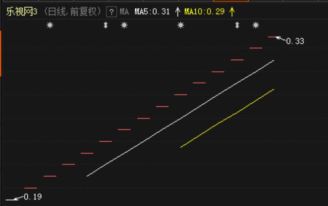 贾跃亭真要赔偿股民?乐视网转板后股价狂飙 有投资者又急着入场