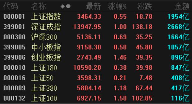 沪指3连阳:外资半日大买36亿 白酒股还能不能买