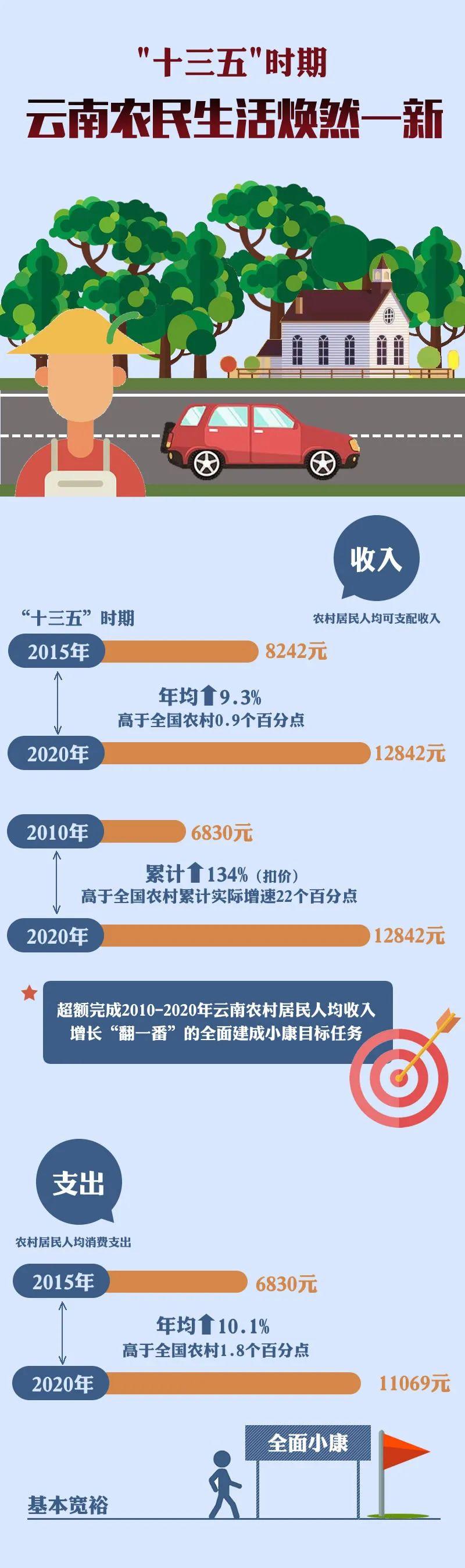 【关注】焕然一新!云南农民生活变化大图片