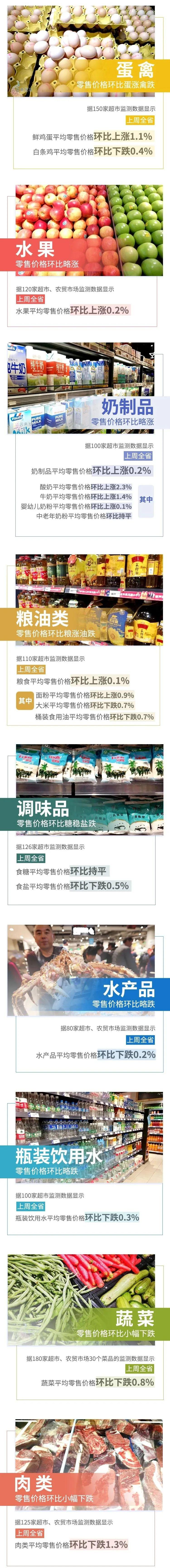【民生】4涨7跌!上周云南省生活必需品零售价格情况来了→图片