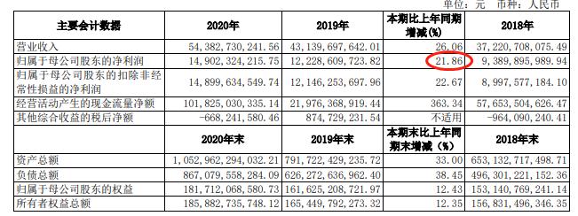 中信证券年报:2020年净利149亿元 同比增21.86%
