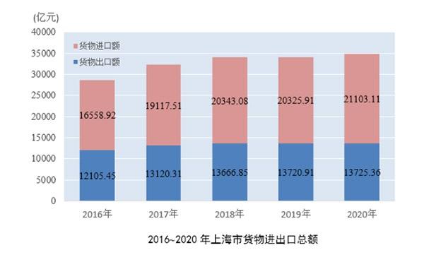 2020年上海口岸货物进出口总额达87463.10亿元 继续保持世界城市首位图片