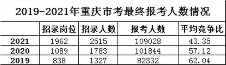 今年重庆公务员考试,近11万人报名图片