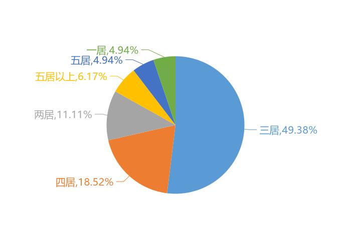 2月楚雄新房用户关注度大数据报告