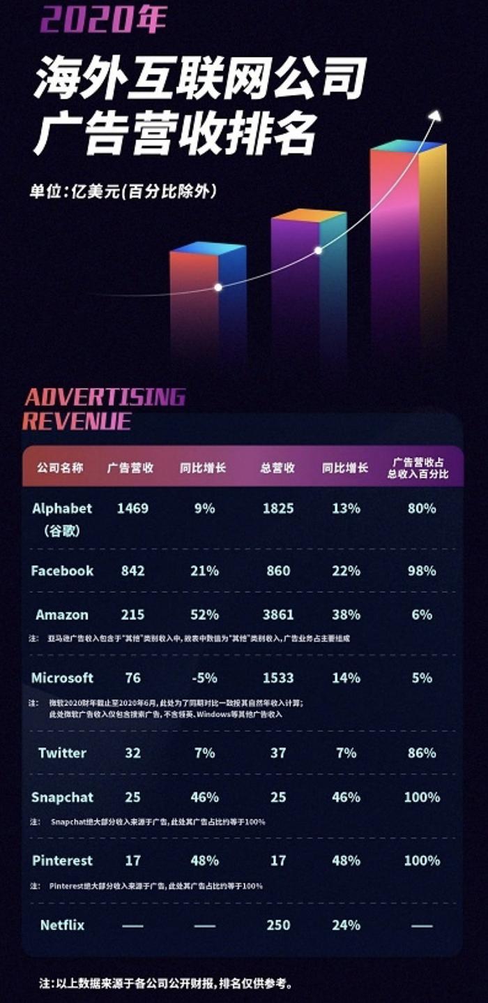 巨头放缓、电商大势,一文了解2020海外互联网公司广告营收概况
