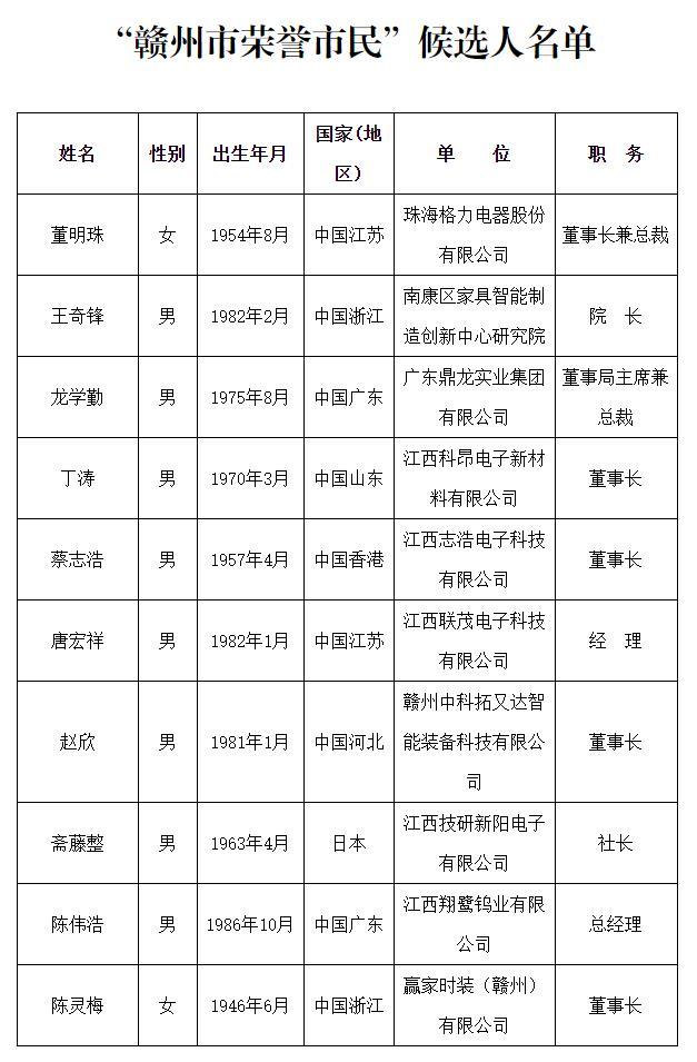"""董明珠等十人被推荐为""""赣州市荣誉市民""""人选图片"""