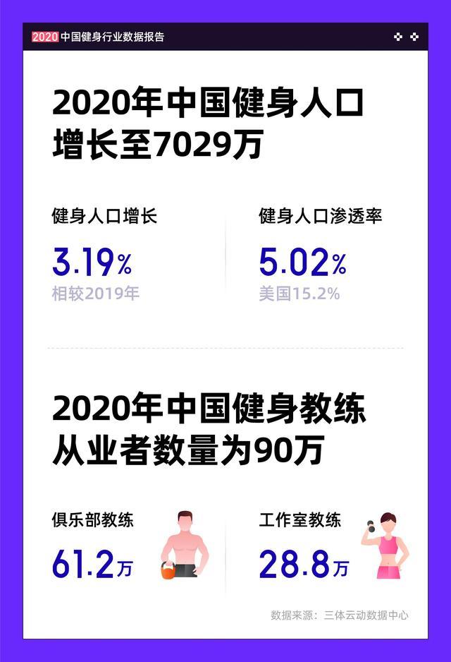 中国健身人口超7000万 教练月均收入7300元