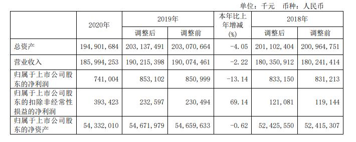 中国铝业年报:2020年净利7.41亿元 同比降13.14%